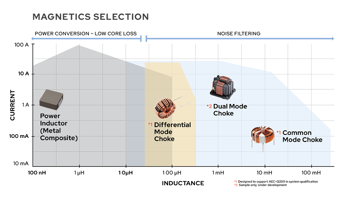 Magnetics Selection